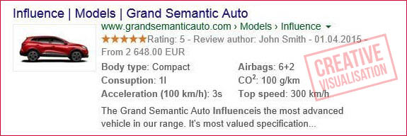 Car markups examples | Car In Search